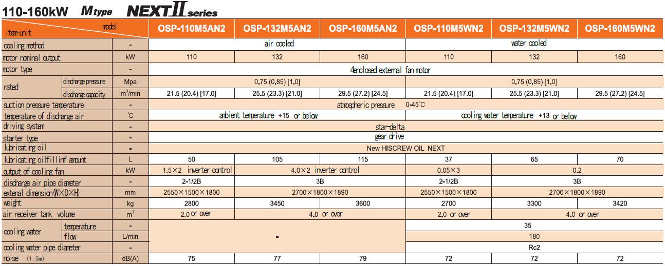 Máy nén khí trục vít ngâm dầu (110 – 160kW) 1