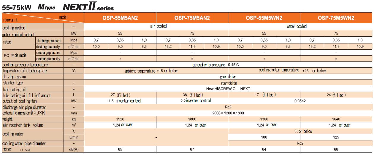 Máy nén khí trục vít ngâm dầu (55 – 75kW) 1