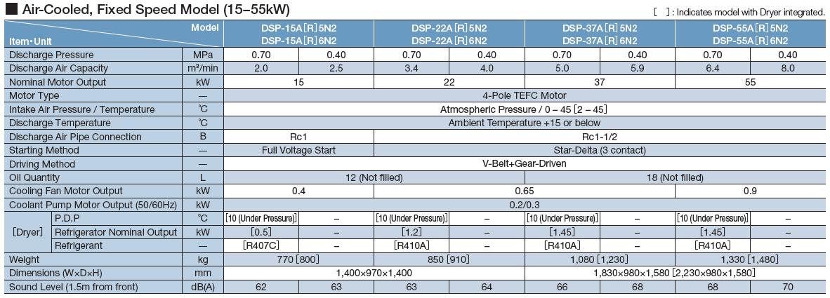 Máy nén khí Hitachi trục vít không dầu một cấp nén (15 - 55kW) 1