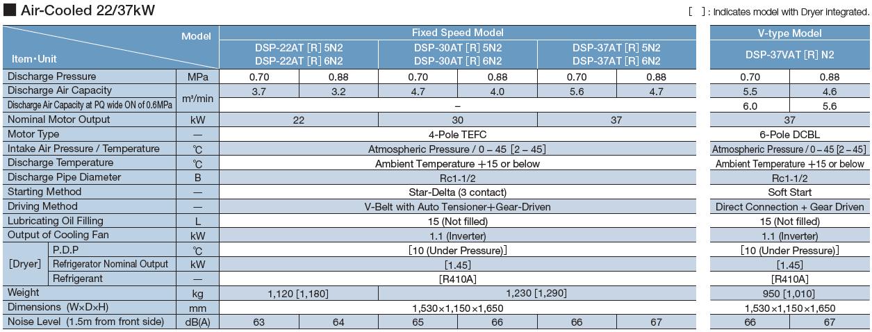 Máy nén khí Hitachi trục vít không dầu hai cấp nén (22 – 120kW) 3