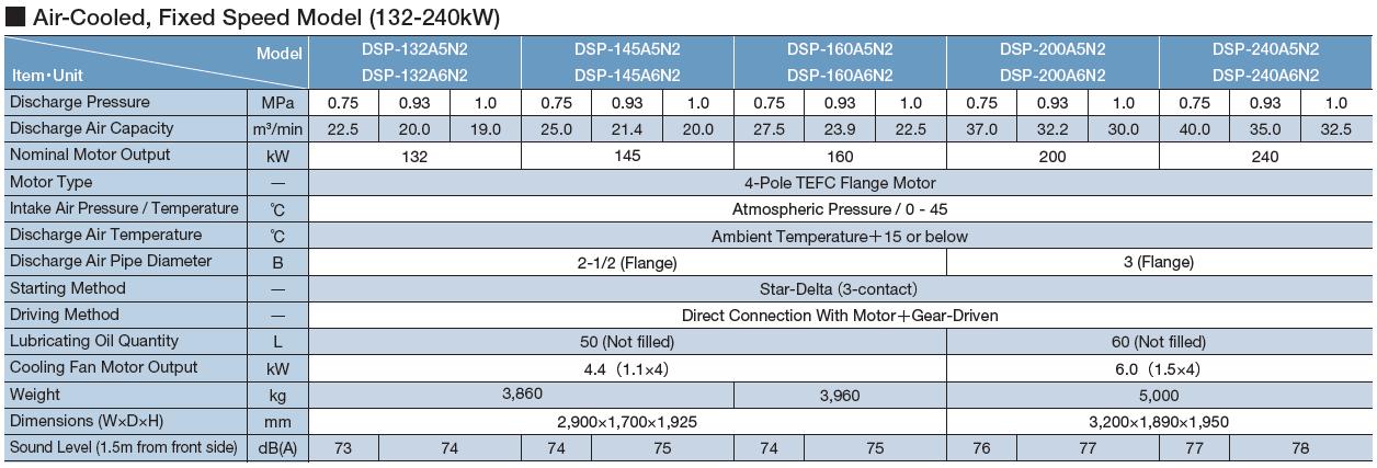 Máy nén khí Hitachi trục vít không dầu hai cấp nén (132 – 240kW) 1