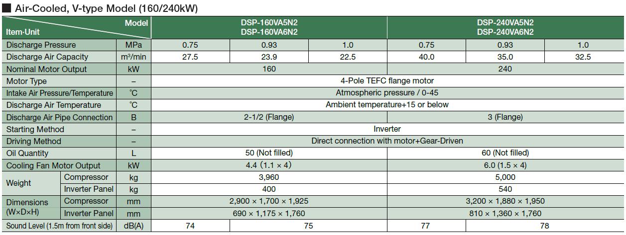 Máy nén khí Hitachi trục vít không dầu hai cấp nén (132 – 240kW) 3