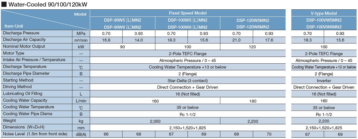Máy nén khí Hitachi trục vít không dầu hai cấp nén (22 – 120kW) 7