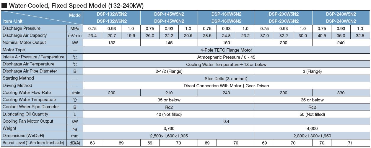 Máy nén khí Hitachi trục vít không dầu hai cấp nén (132 – 240kW) 2