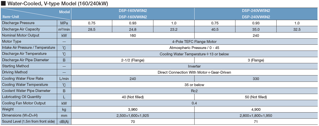 Máy nén khí Hitachi trục vít không dầu hai cấp nén (132 – 240kW) 4
