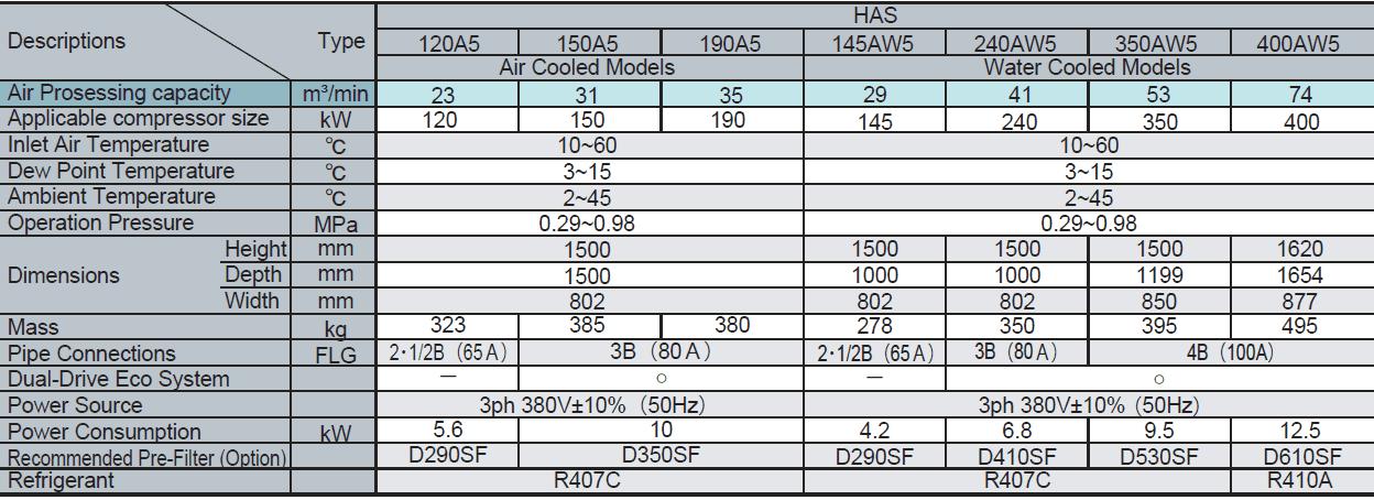 Máy sấy khí tác nhân lạnh ICE HAS Series 6