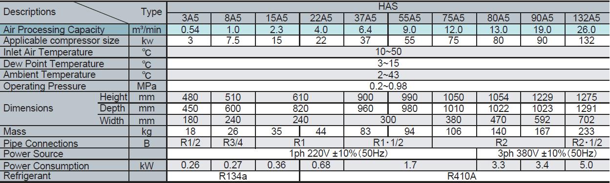 Máy sấy khí tác nhân lạnh ICE HAS Series 5