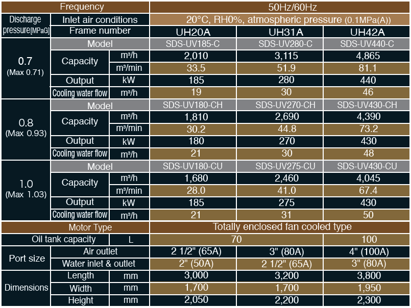 Máy nén khí Hitachi trục vít không dầu công suất lớn AIR ZEUS – SDS-UV Series (180 – 440kW) 1