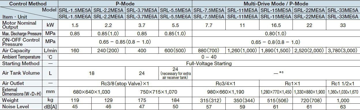 Máy nén khí Hitachi trục xoắn không dầu (1.5 - 33kW) 1