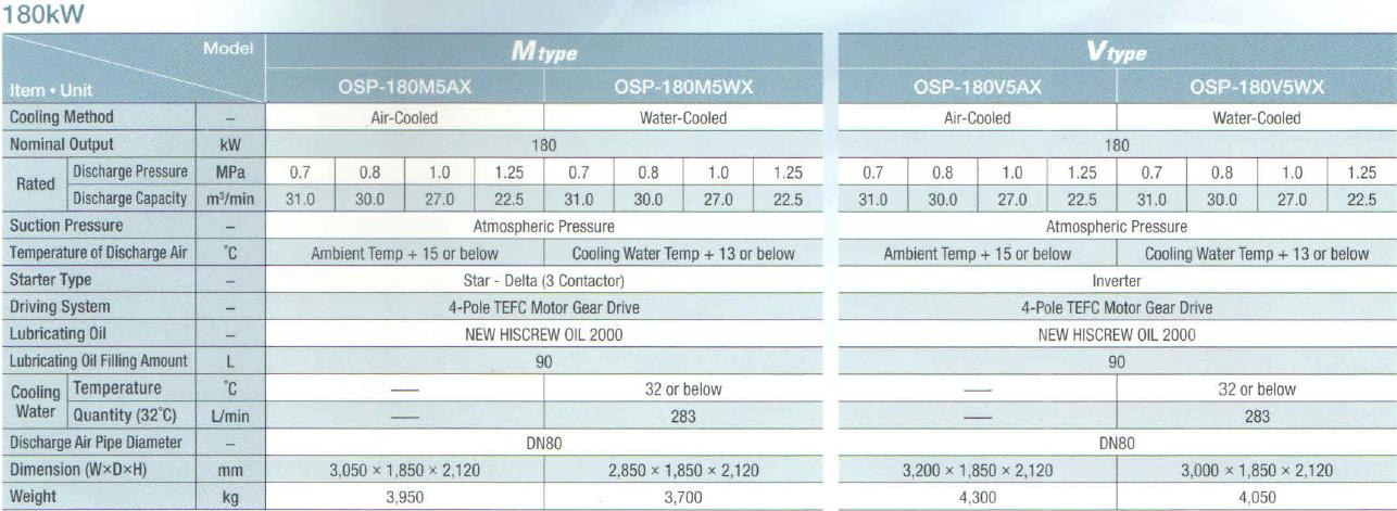 Máy nén khí Hitachi trục vít ngâm dầu (180 - 250kW) 2