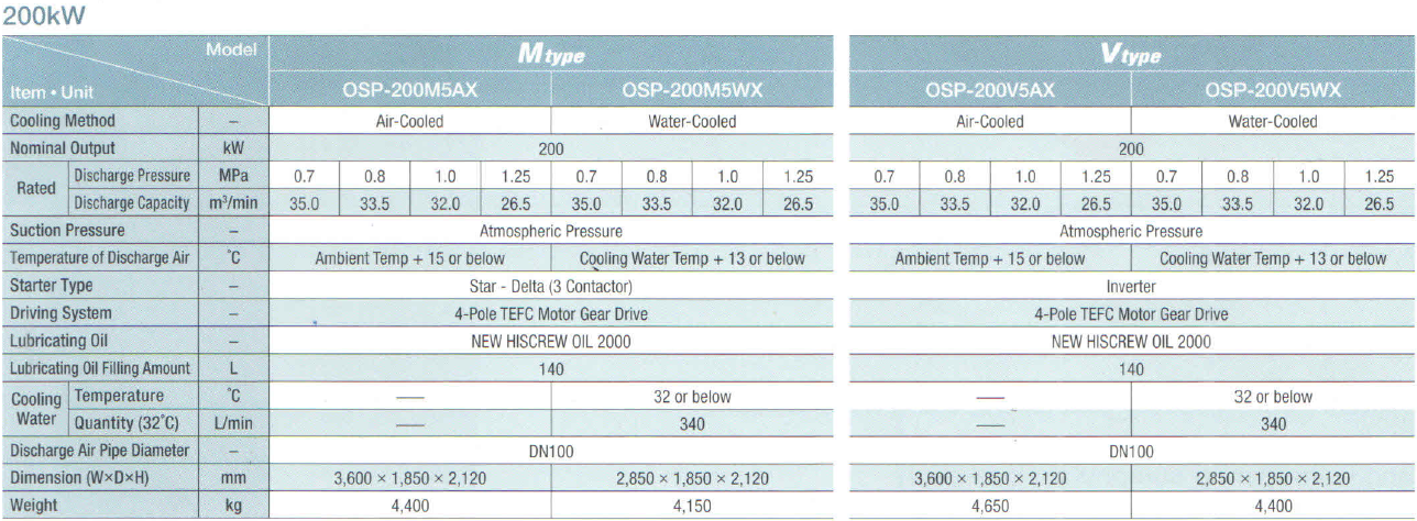 Máy nén khí Hitachi trục vít ngâm dầu (180 - 250kW) 3