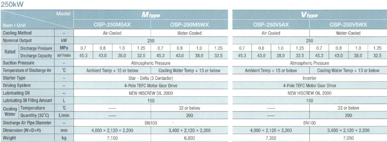 Máy nén khí Hitachi trục vít ngâm dầu (180 - 250kW) 4