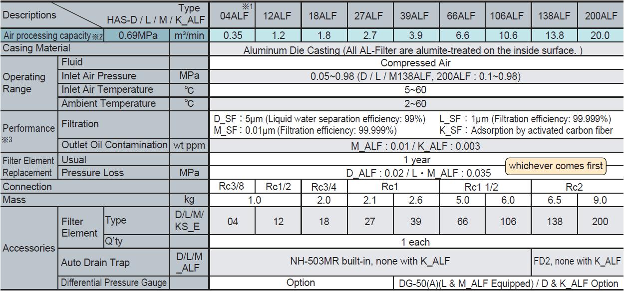 Lọc khí ICE HAS Series 2