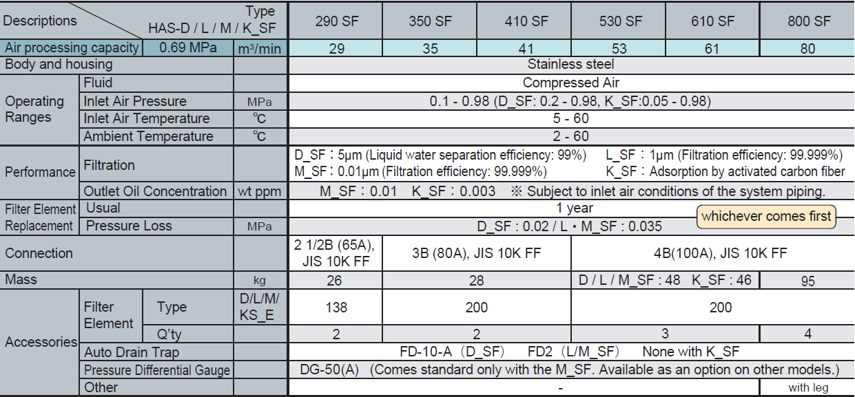 Lọc khí ICE HAS Series 4